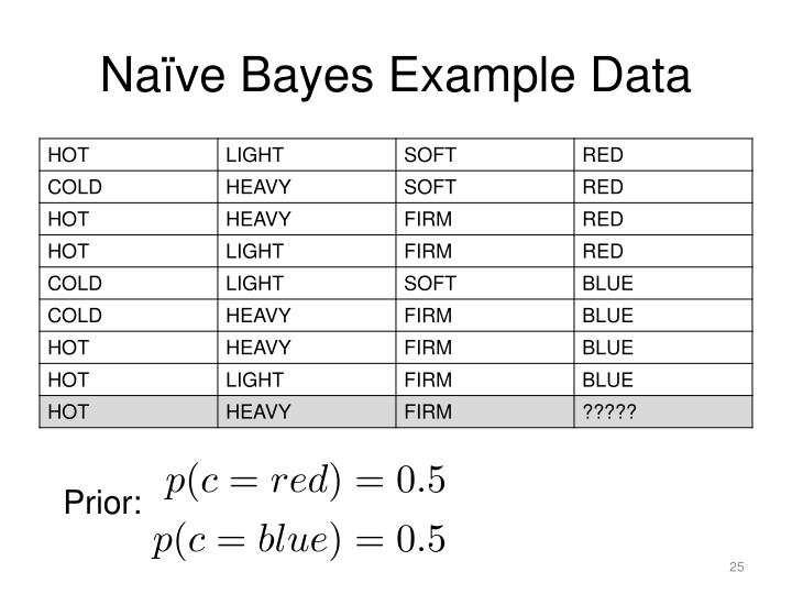 Naïve Bayes Example Data