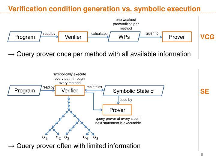 Verification condition generation vs