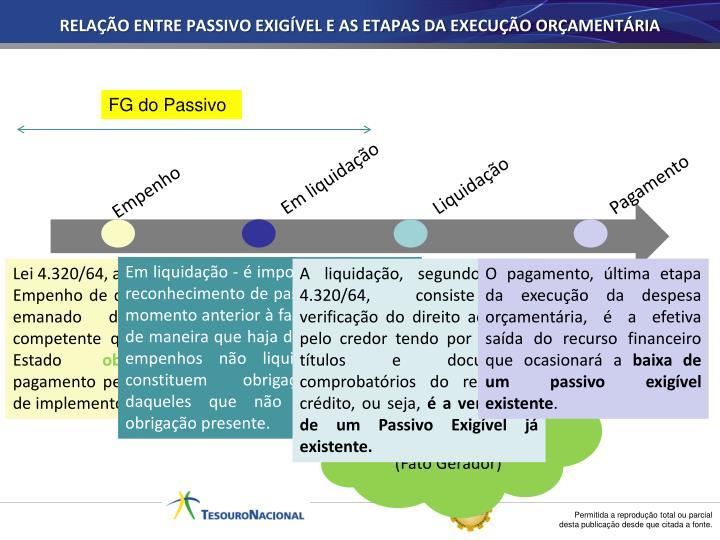 RELAÇÃO ENTRE PASSIVO EXIGÍVEL E AS ETAPAS DA EXECUÇÃO ORÇAMENTÁRIA