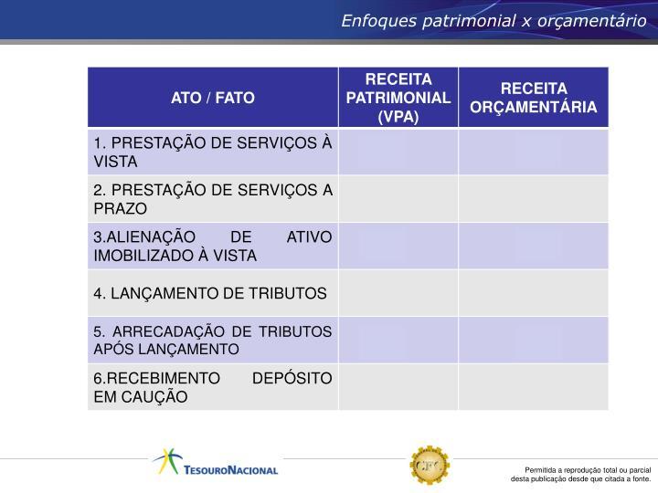 Enfoques patrimonial x orçamentário