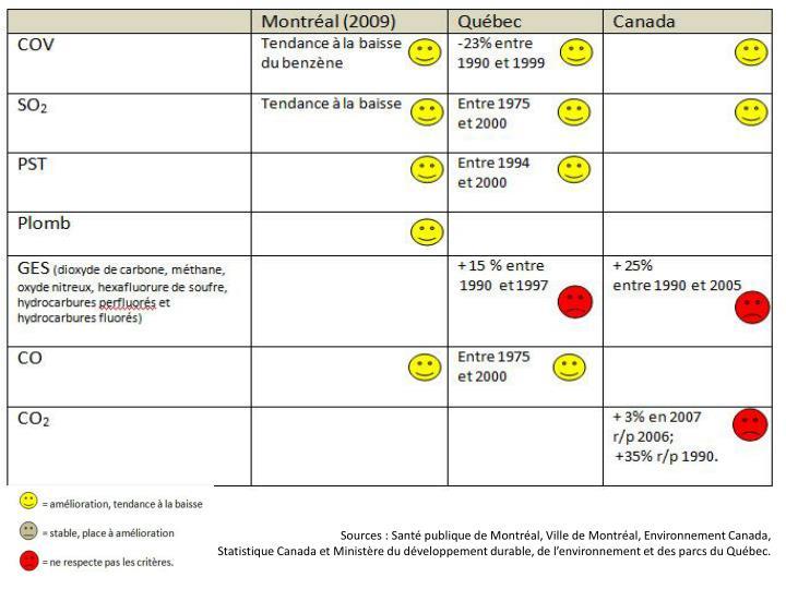Sources : Santé publique de Montréal, Ville de Montréal, Environnement Canada,