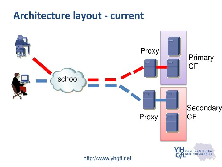 Architecture layout - current