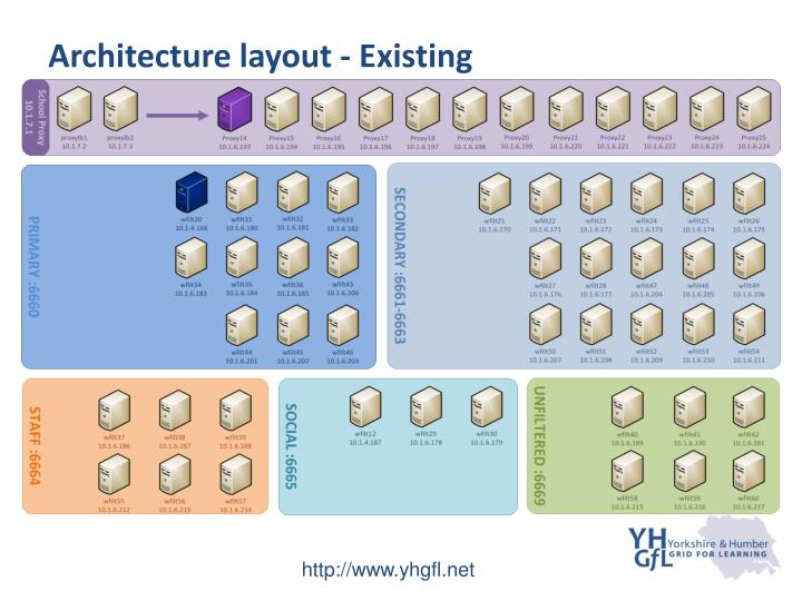 Architecture layout - Existing