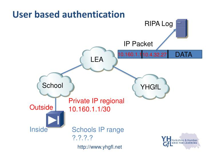User based authentication