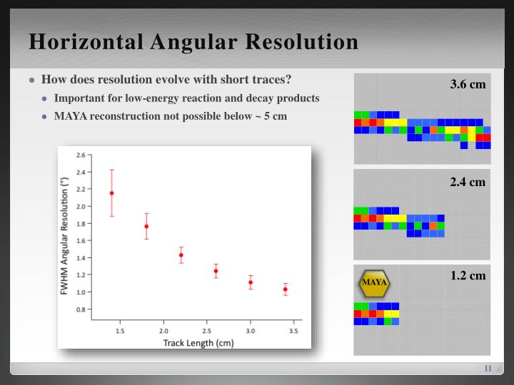 Horizontal Angular Resolution