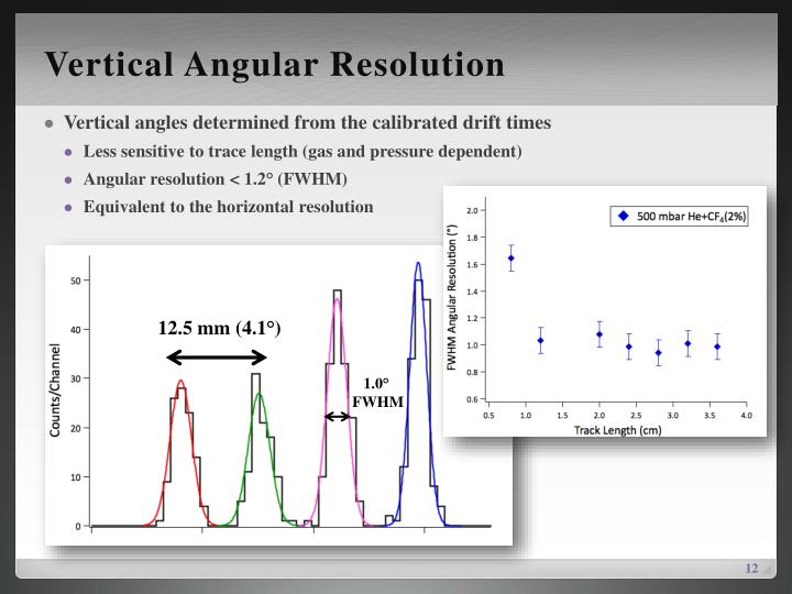 Vertical Angular Resolution
