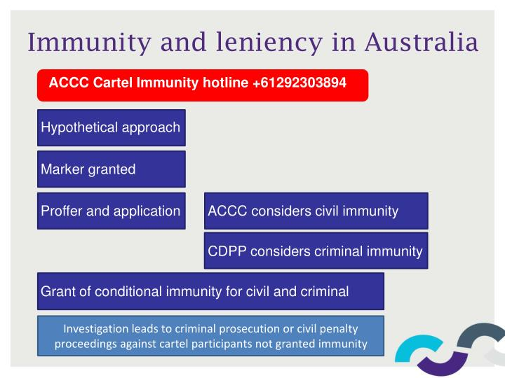 Immunity and leniency in australia