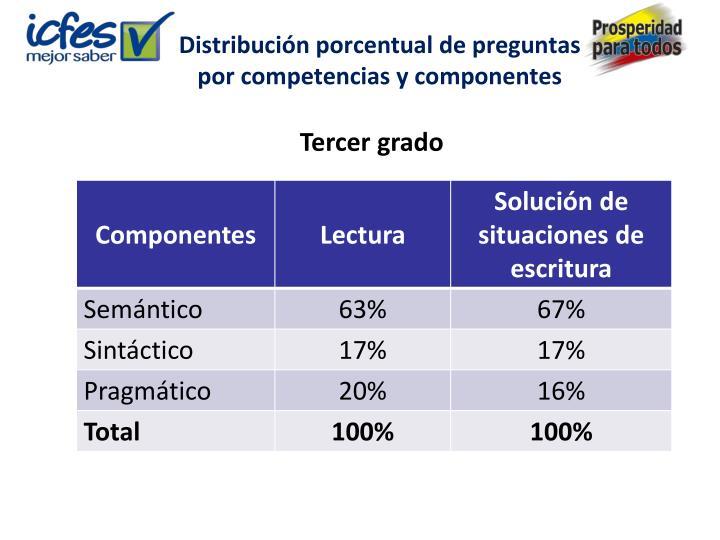 Distribución porcentual de preguntas por competencias y componentes