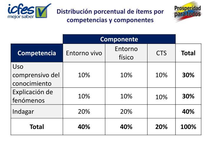 Distribución porcentual de ítems por competencias y componentes