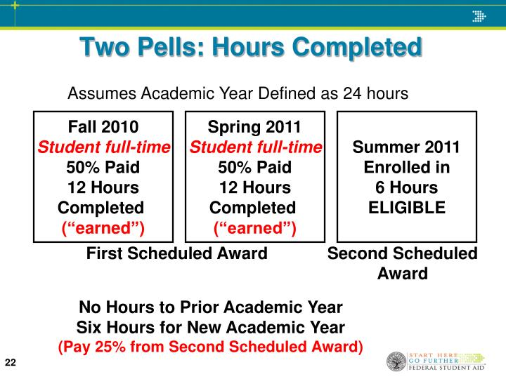 Two Pells: Hours Completed