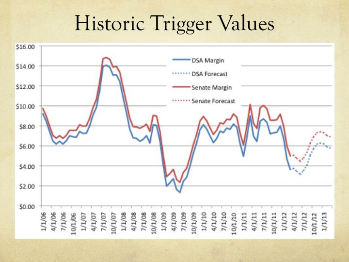 Historic Trigger Values