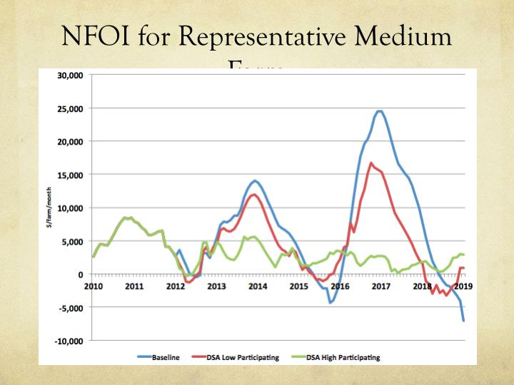 NFOI for Representative Medium Farm