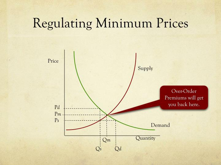 Regulating Minimum Prices