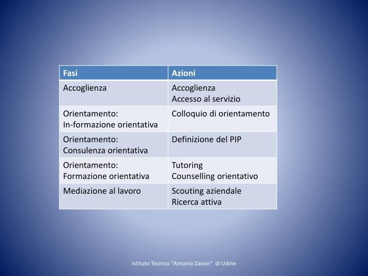 """Istituto Tecnico """"Antonio Zanon""""  di Udine"""
