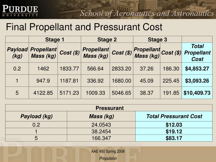 Final Propellant and Pressurant Cost