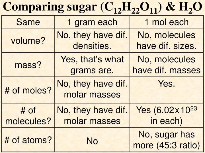Comparing sugar (C