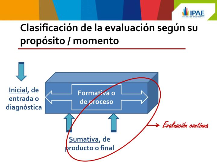 Clasificación de la evaluación según su propósito / momento