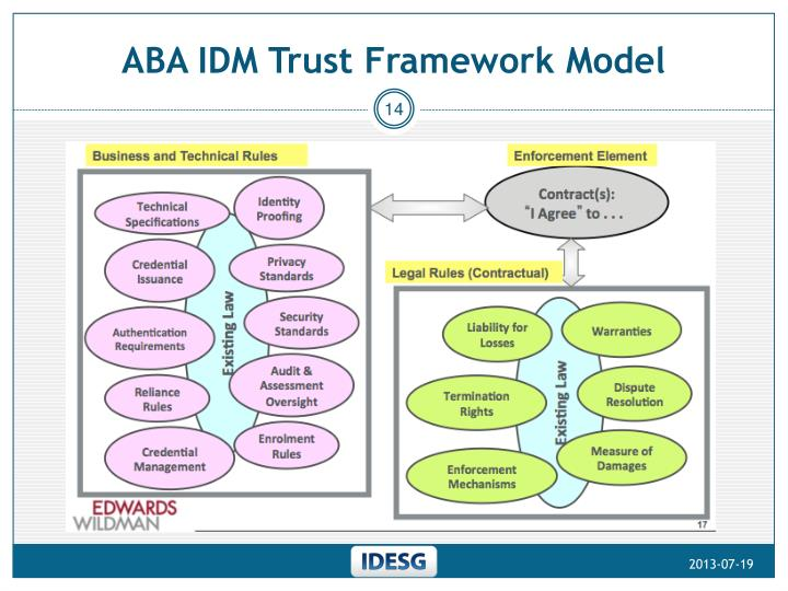 ABA IDM Trust Framework Model