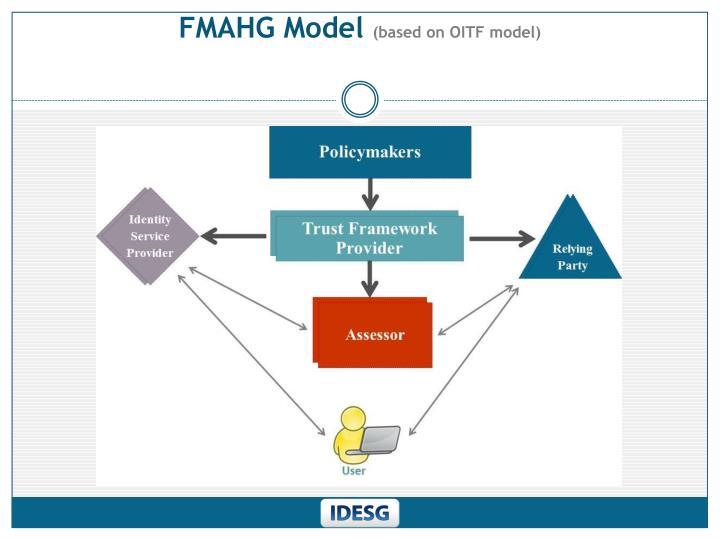 FMAHG Model
