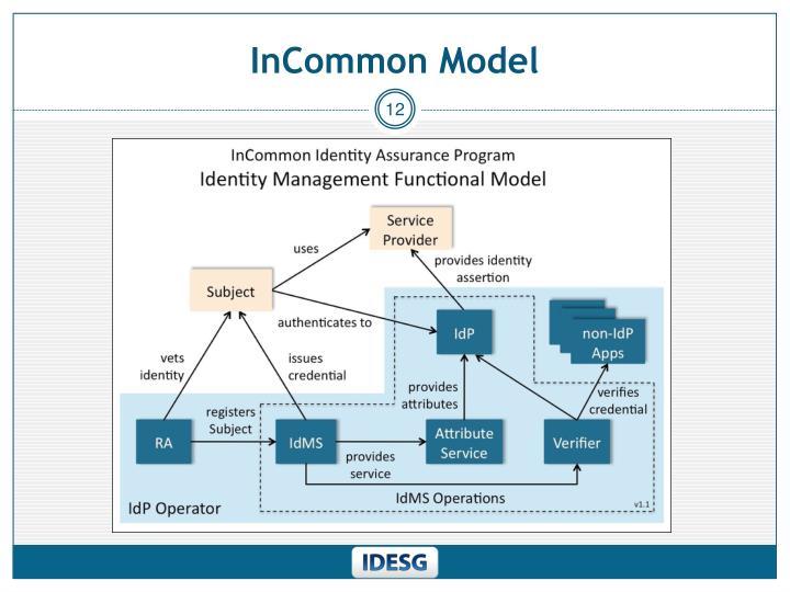 InCommon Model