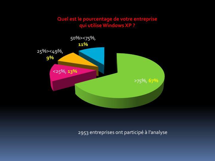Quel est le pourcentage de votre entreprise qui utilise Windows XP ?