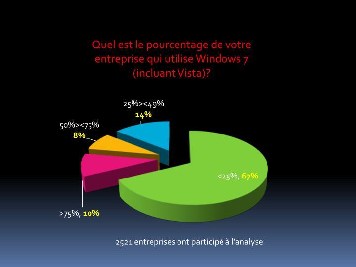 Quel est le pourcentage de votre entreprise qui utilise Windows 7 (incluant Vista)?