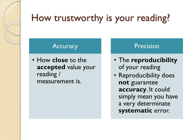 How trustworthy is your reading?
