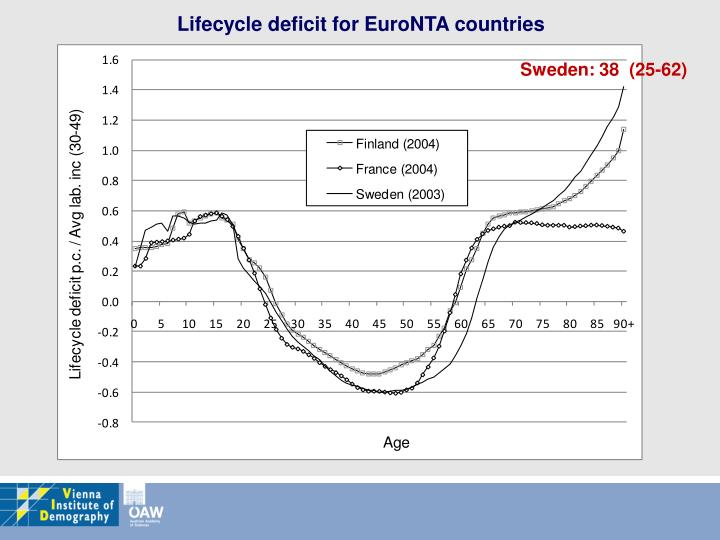 Lifecycle deficit