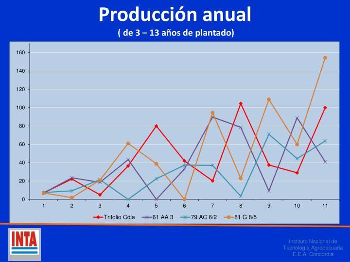 Producción anual
