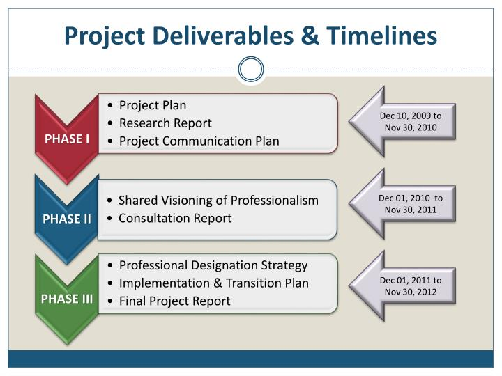 Project Deliverables & Timelines