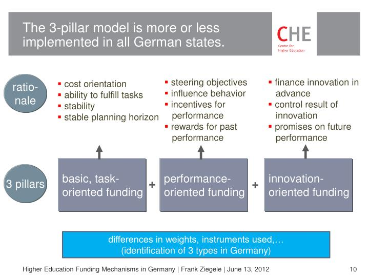 The 3-pillar model is more or less implemented in all German states.