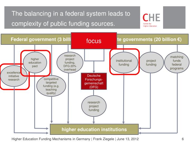 The balancing in a federal system leads to complexity of public funding sources.