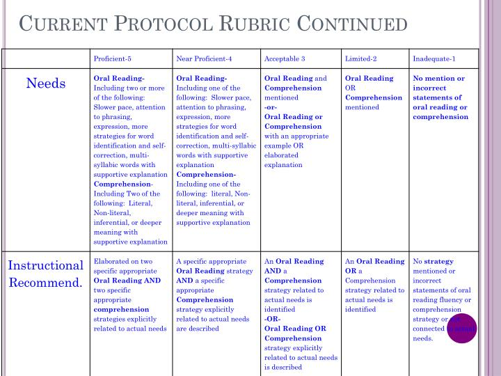 Current Protocol Rubric Continued