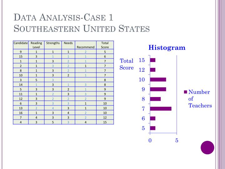 Data Analysis-Case 1