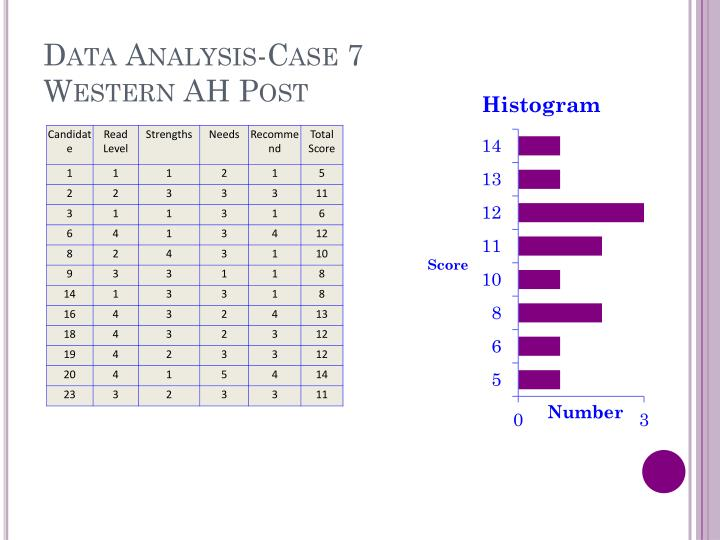 Data Analysis-Case
