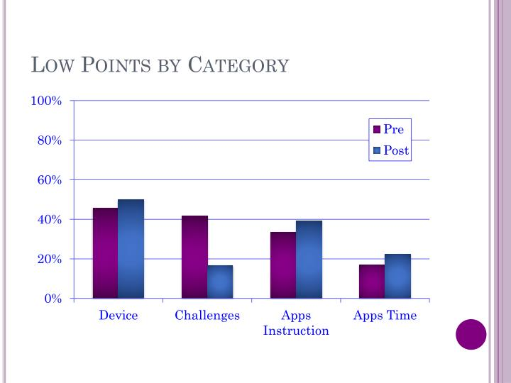 Low Points by Category