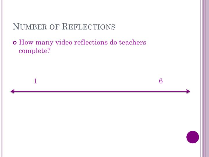 Number of Reflections