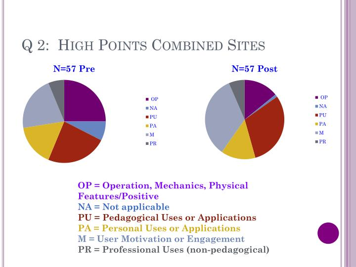 Q 2:  High Points Combined Sites