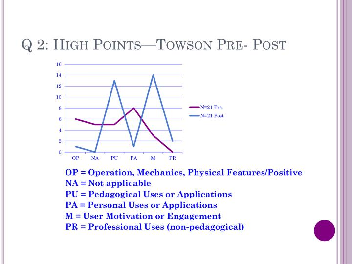 Q 2: High Points—Towson Pre- Post