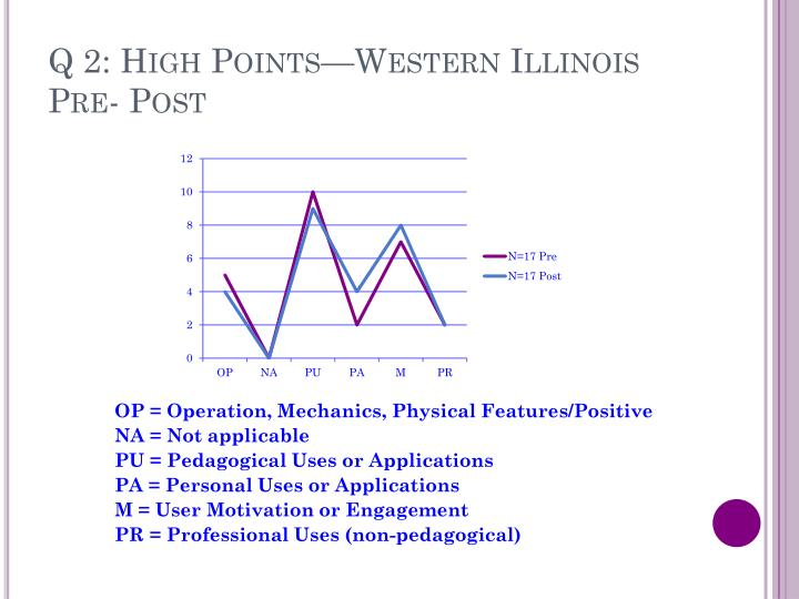 Q 2: High Points—Western Illinois