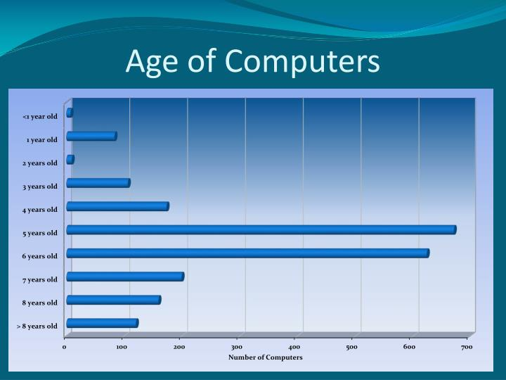 Age of Computers