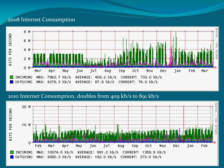 2008 Internet Consumption