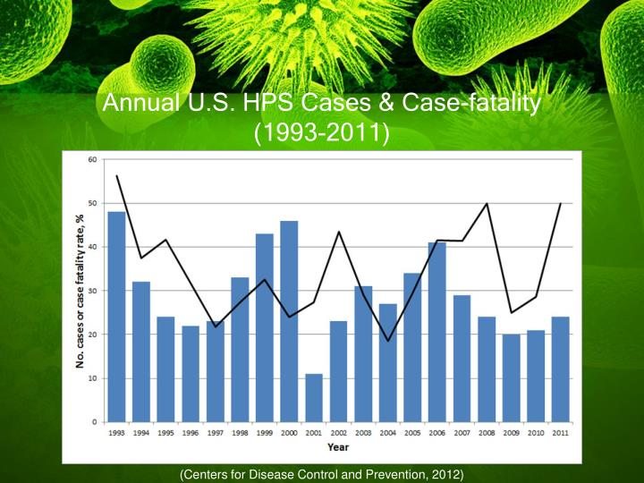 Annual U.S. HPS Cases & Case-fatality (1993-2011)