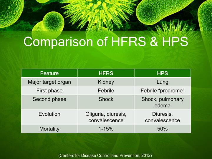 Comparison of HFRS & HPS