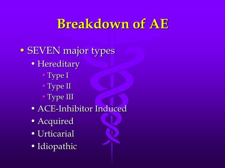 Breakdown of AE