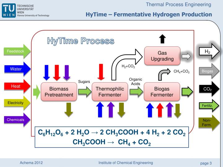 Hytime fermentative hydrogen production2