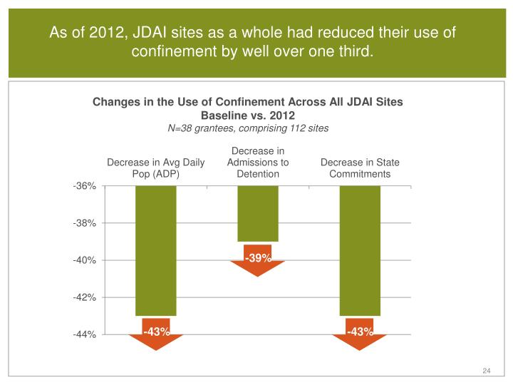 Changes in the Use of Confinement Across All JDAI Sites