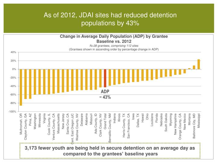 3,173 fewer youth are being held in secure detention on an average day as compared to the grantees' baseline years
