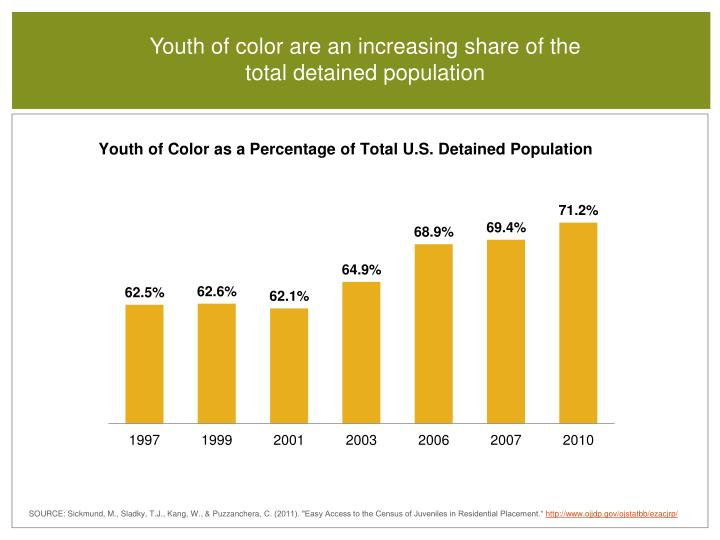 Youth of color are an increasing share of the total detained population