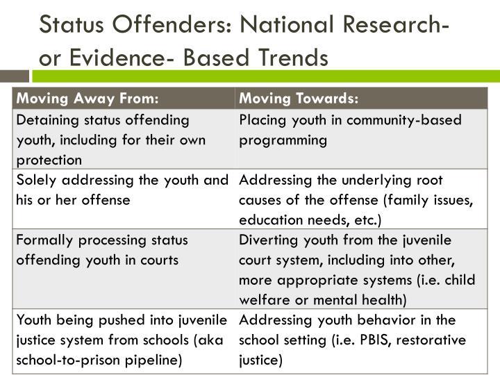 Status Offenders